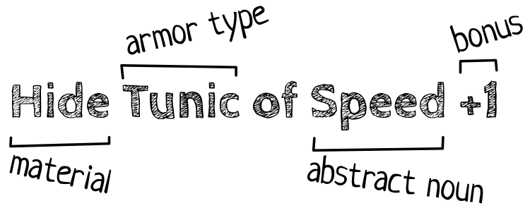 The four armor elements: material, armor type, abstract noun, and bonus.